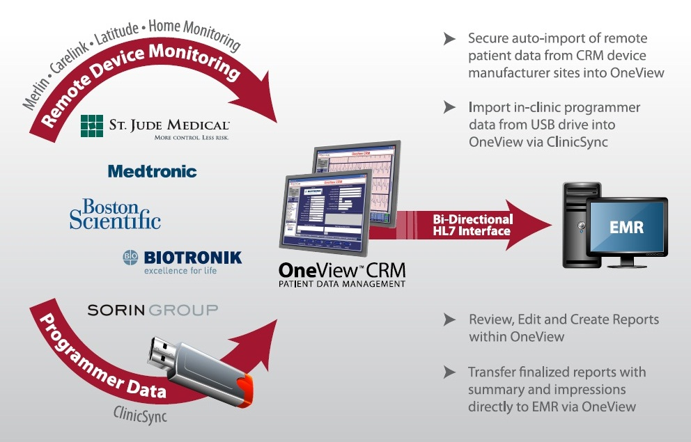 OneView_Workflow