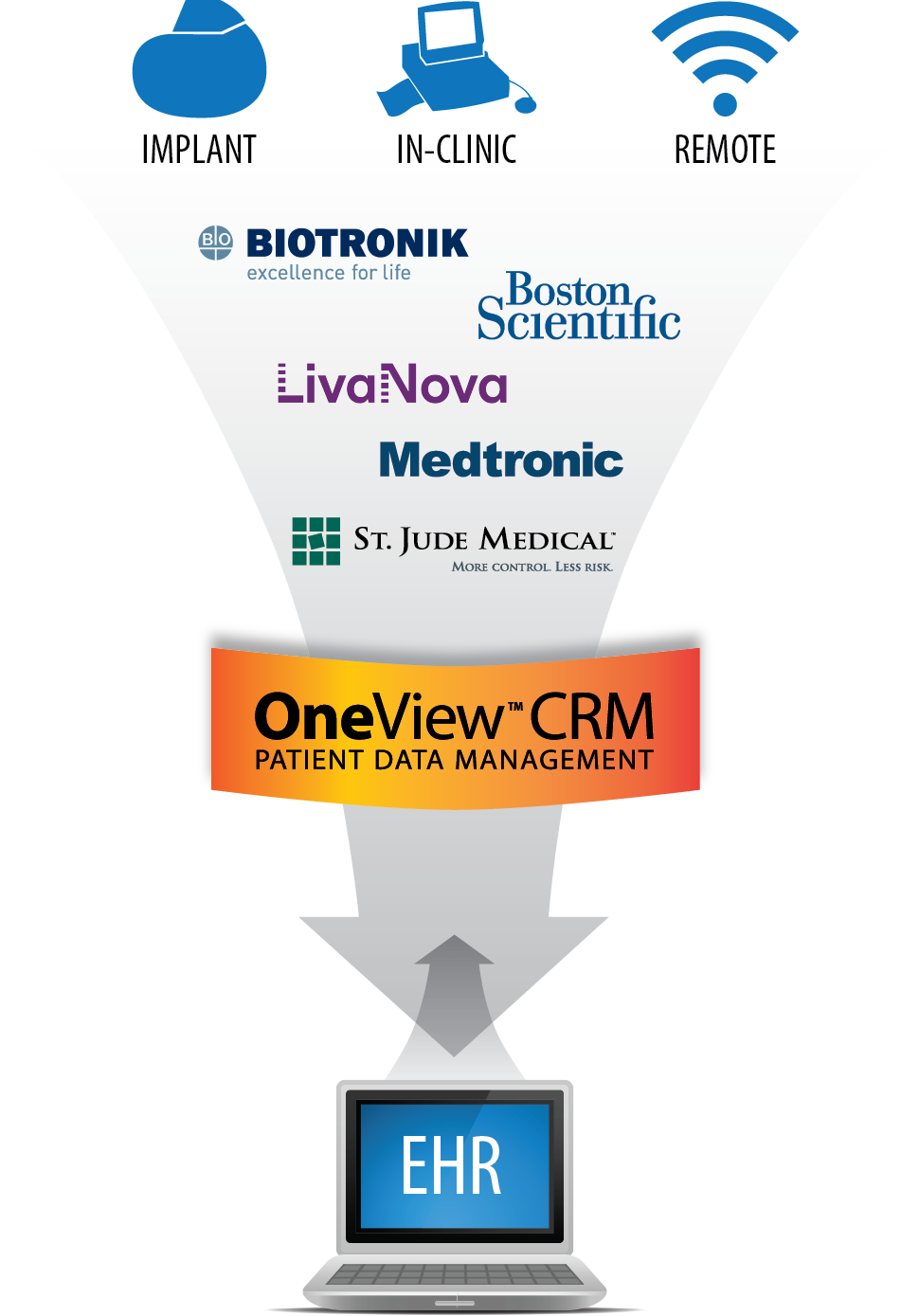 OneView CRM for Cardiac Implantable Device Patient Management