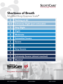 Shortness of Breath: Modified Borg Dyspnea Scale