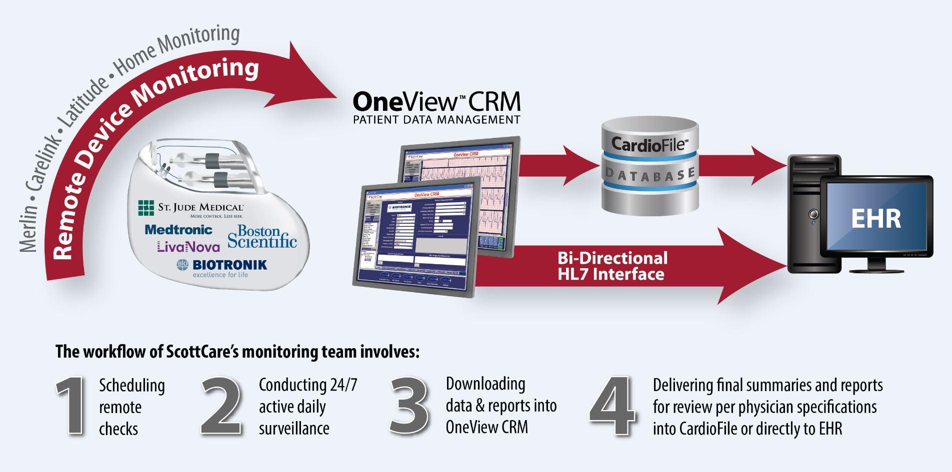 Remote CIED Workflow