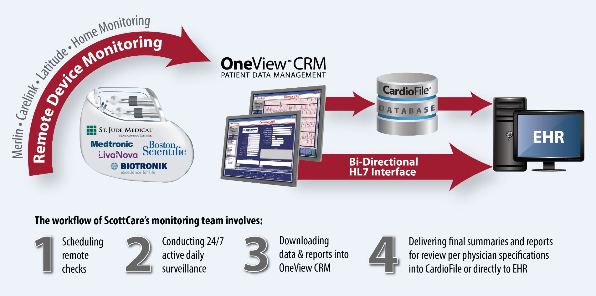 Remote CIED Workflow