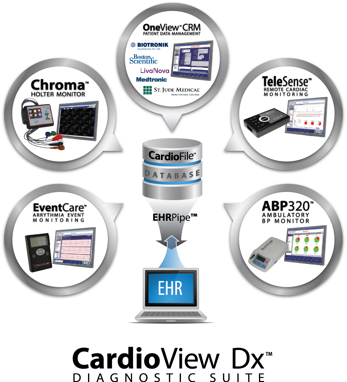 CardioView Dx Diagnostic Suite (CIED patient data management, Holter, MCT, Event, ABP)