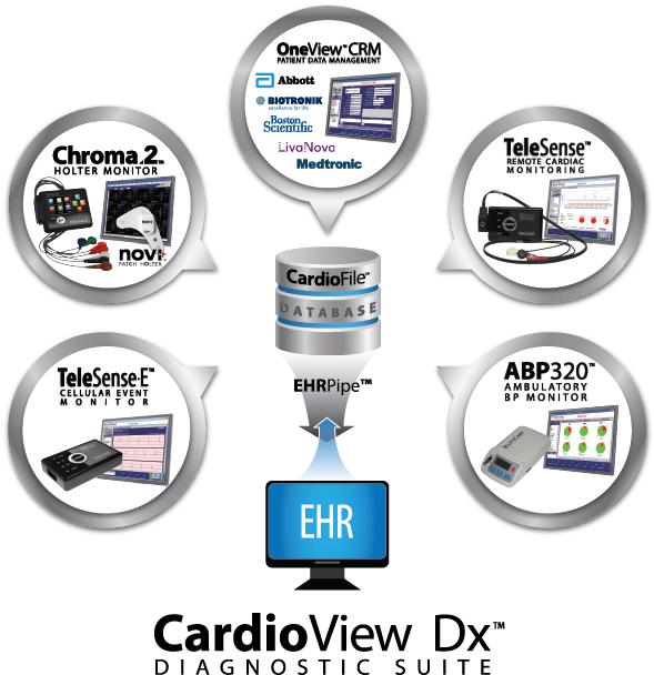 CardioView Dx Diagnostic Suite