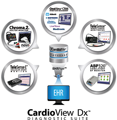 CardioView Dx Diagnostic Suite
