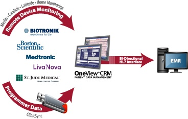 OneView CIED Management Workflow