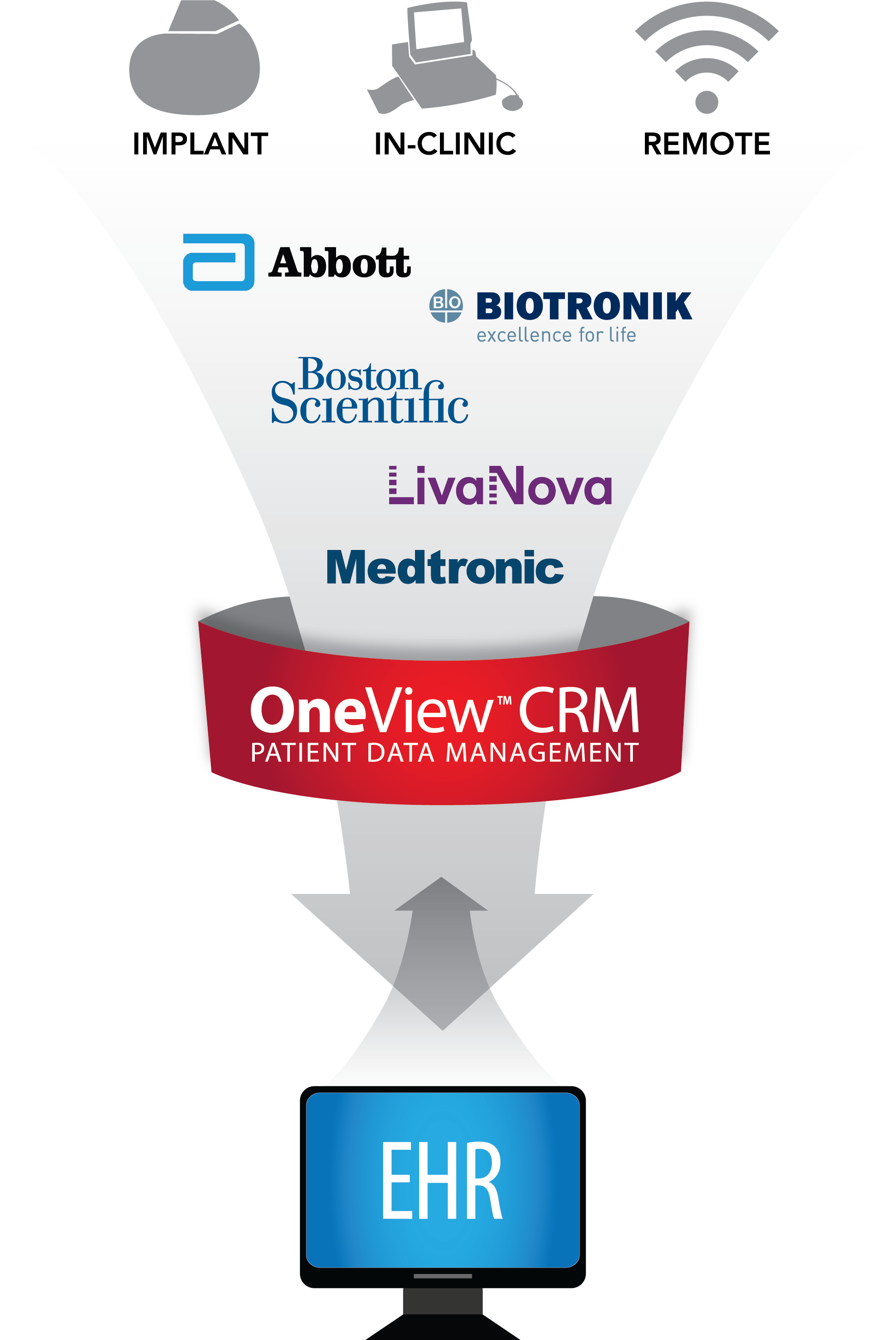 OneView CRM by ScottCare